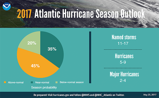 2017 Atlantic Hurricane Season chart